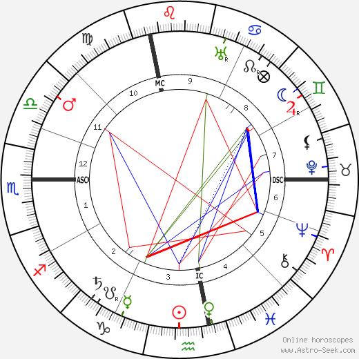 Gabriel Veyre astro natal birth chart, Gabriel Veyre horoscope, astrology