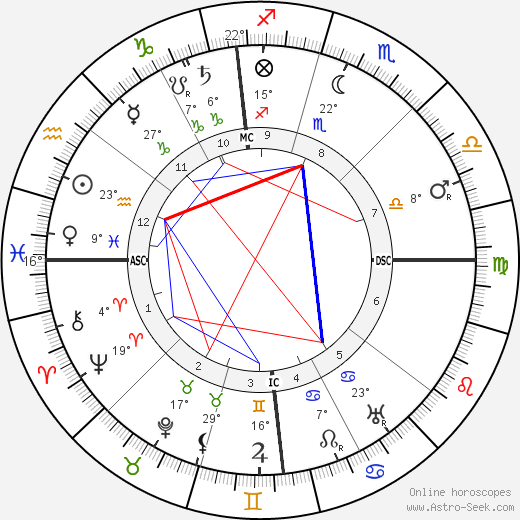 Harry K. Thaw birth chart, biography, wikipedia 2018, 2019