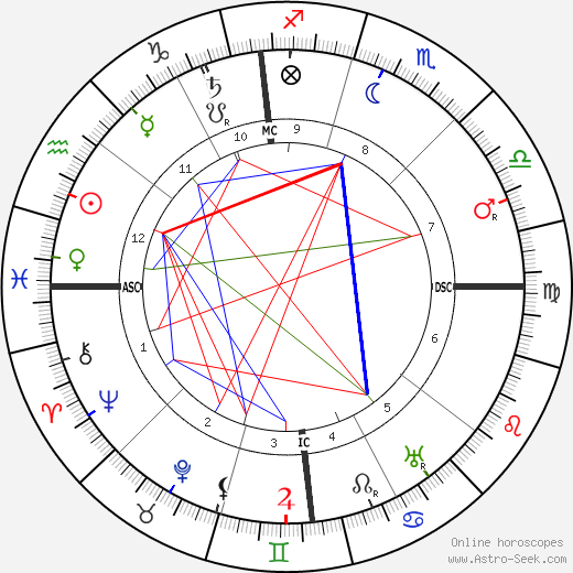 Harry K. Thaw astro natal birth chart, Harry K. Thaw horoscope, astrology