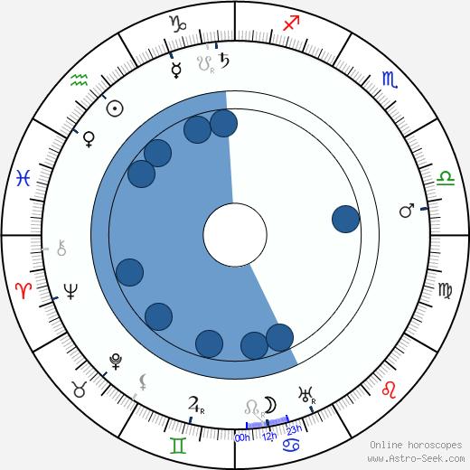 Joe Roberts wikipedia, horoscope, astrology, instagram