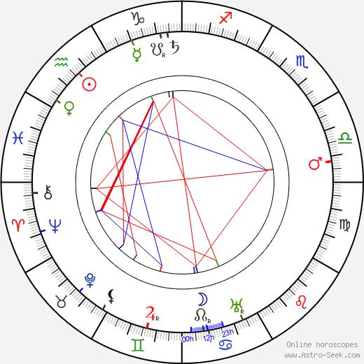 Joe Roberts birth chart, Joe Roberts astro natal horoscope, astrology