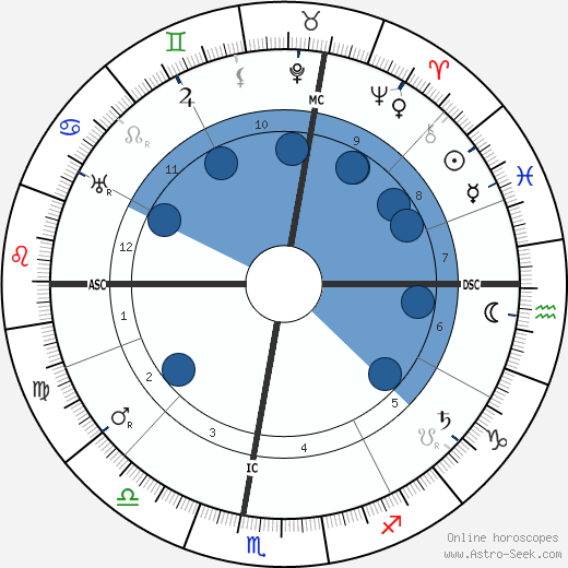 Giuseppe Borgatti wikipedia, horoscope, astrology, instagram