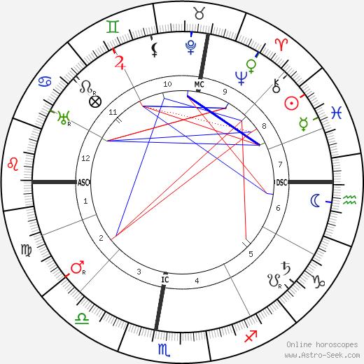 Giuseppe Borgatti tema natale, oroscopo, Giuseppe Borgatti oroscopi gratuiti, astrologia