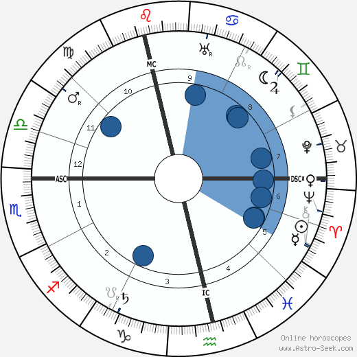 Heinrich Mann wikipedia, horoscope, astrology, instagram