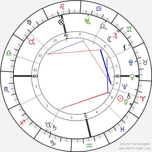 Heinrich Mann astro natal birth chart, Heinrich Mann horoscope, astrology