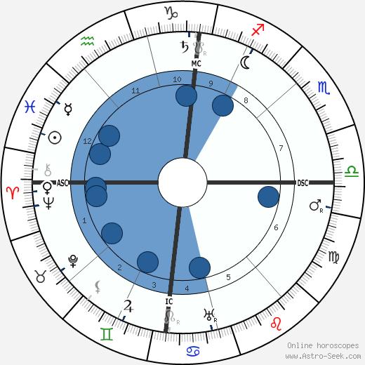 Jules Drach wikipedia, horoscope, astrology, instagram