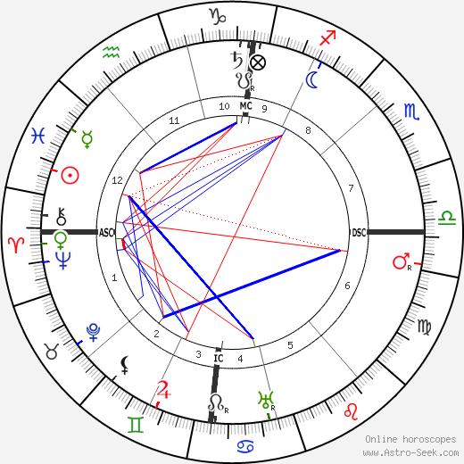 Jules Drach tema natale, oroscopo, Jules Drach oroscopi gratuiti, astrologia