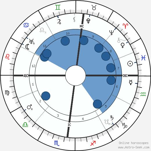 Maurice Garin wikipedia, horoscope, astrology, instagram