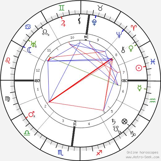 Морис Гарен Maurice Garin день рождения гороскоп, Maurice Garin Натальная карта онлайн