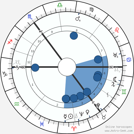 Willem Mengelberg wikipedia, horoscope, astrology, instagram