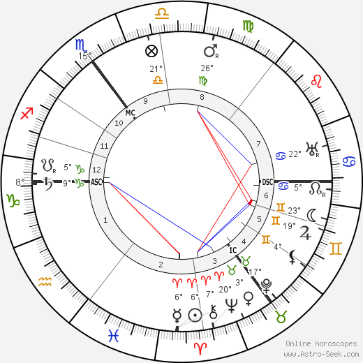 Willem Mengelberg birth chart, biography, wikipedia 2018, 2019