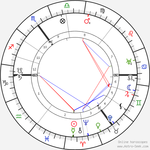 Willem Mengelberg astro natal birth chart, Willem Mengelberg horoscope, astrology