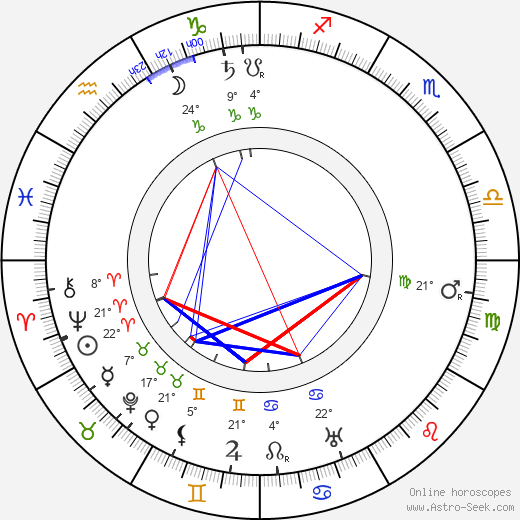 August Endell birth chart, biography, wikipedia 2018, 2019