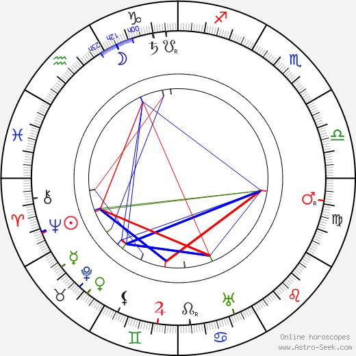 August Endell birth chart, August Endell astro natal horoscope, astrology
