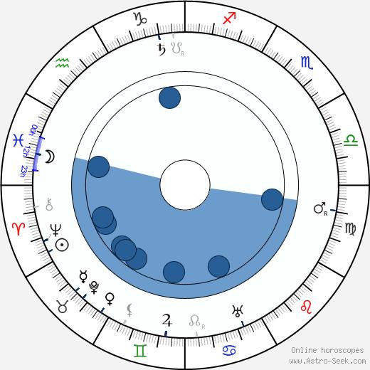 Henry Stephenson wikipedia, horoscope, astrology, instagram