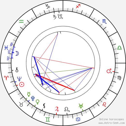 Henry Stephenson birth chart, Henry Stephenson astro natal horoscope, astrology