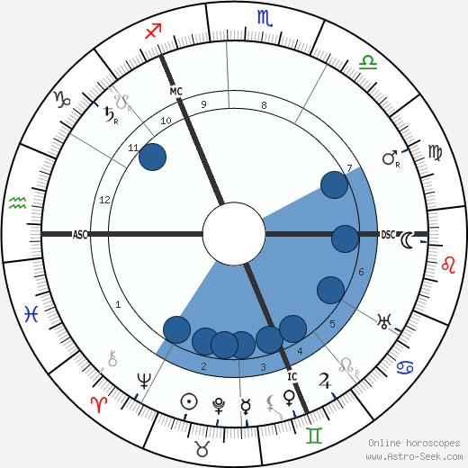 William Stern wikipedia, horoscope, astrology, instagram