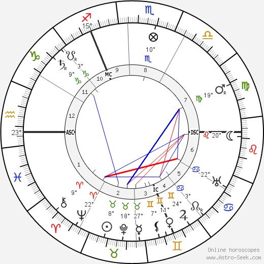 William Stern birth chart, biography, wikipedia 2019, 2020