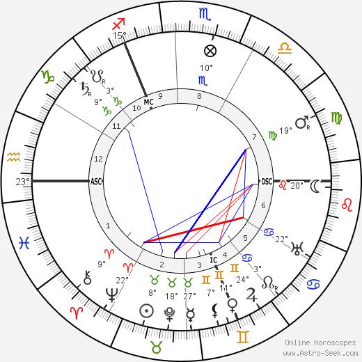 William Stern birth chart, biography, wikipedia 2018, 2019