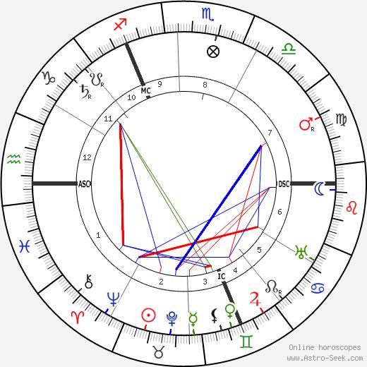 William Stern birth chart, William Stern astro natal horoscope, astrology