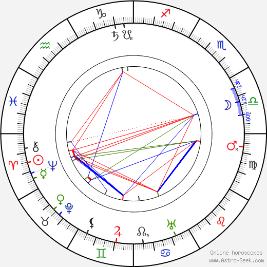 Winchell Smith birth chart, Winchell Smith astro natal horoscope, astrology