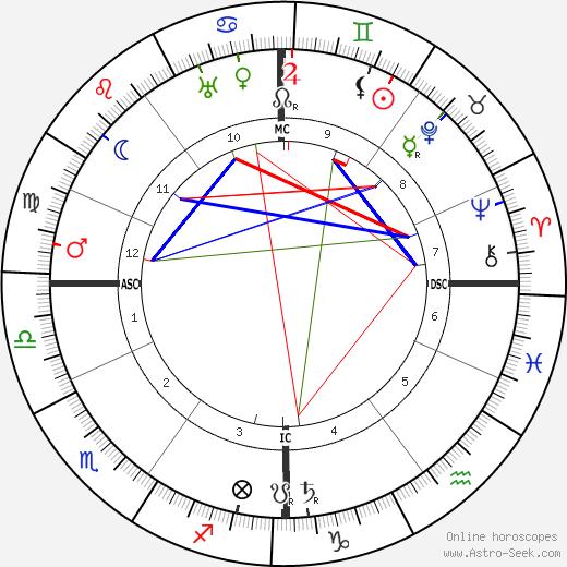 Камиль Гюисманс Camille Huysmans день рождения гороскоп, Camille Huysmans Натальная карта онлайн