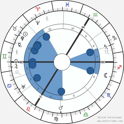 Christian Morgenstern wikipedia, horoscope, astrology, instagram