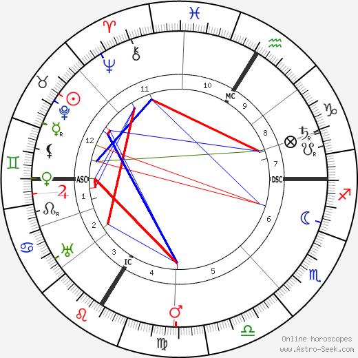 Christian Morgenstern astro natal birth chart, Christian Morgenstern horoscope, astrology