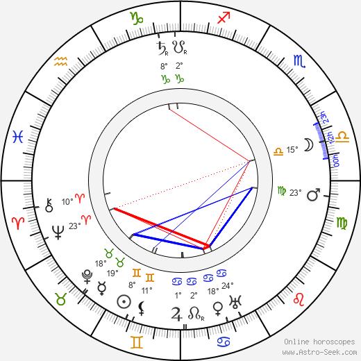 Olga Engl birth chart, biography, wikipedia 2019, 2020