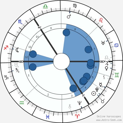 Victor Grignard wikipedia, horoscope, astrology, instagram