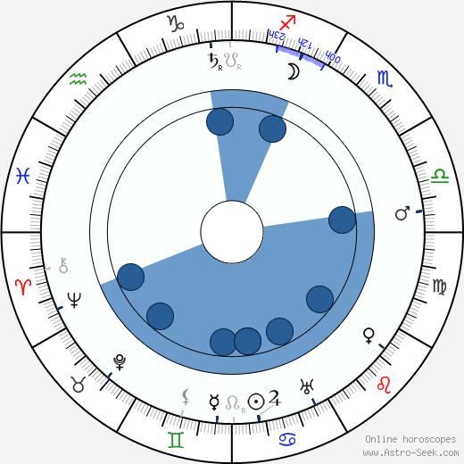 Agostino Borgato wikipedia, horoscope, astrology, instagram