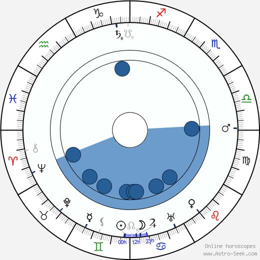 Edmund Breese wikipedia, horoscope, astrology, instagram