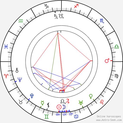 Edmund Breese день рождения гороскоп, Edmund Breese Натальная карта онлайн