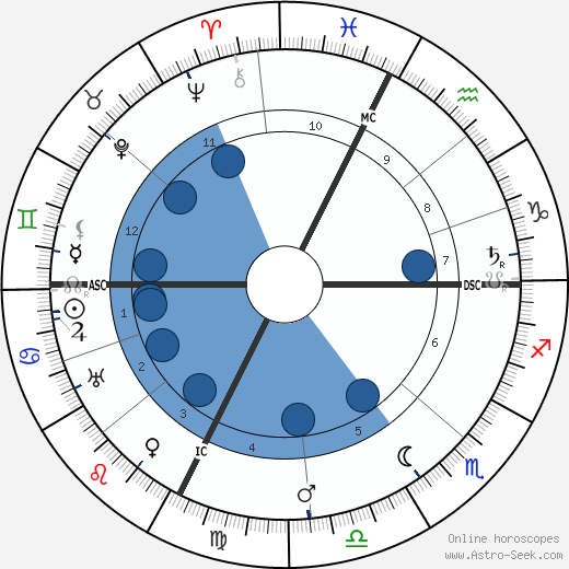 Luisa Tetrazzini wikipedia, horoscope, astrology, instagram