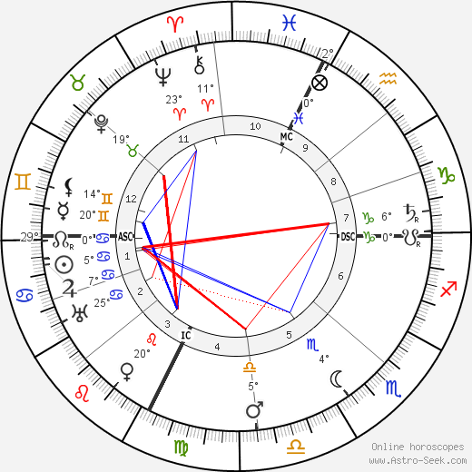 Luisa Tetrazzini birth chart, biography, wikipedia 2018, 2019