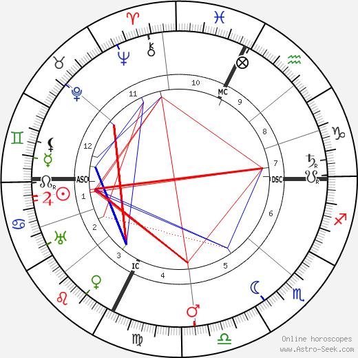 Luisa Tetrazzini astro natal birth chart, Luisa Tetrazzini horoscope, astrology