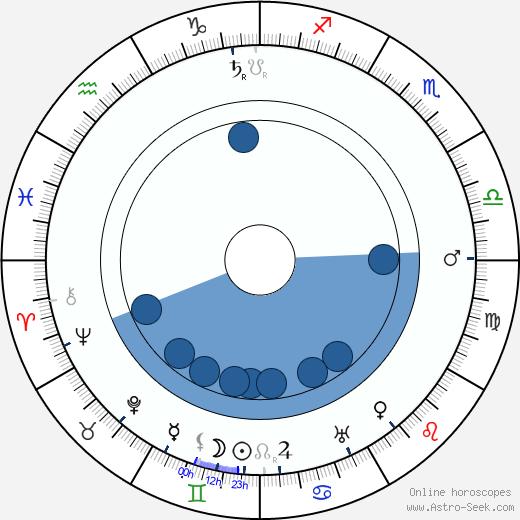 Olga Leino wikipedia, horoscope, astrology, instagram
