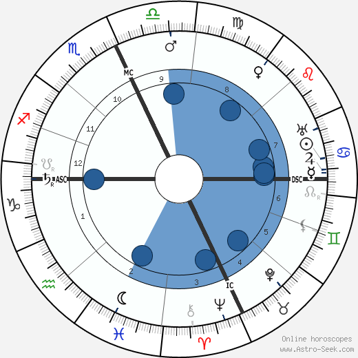 Armando Falconi wikipedia, horoscope, astrology, instagram