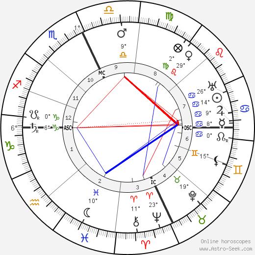 Armando Falconi birth chart, biography, wikipedia 2018, 2019