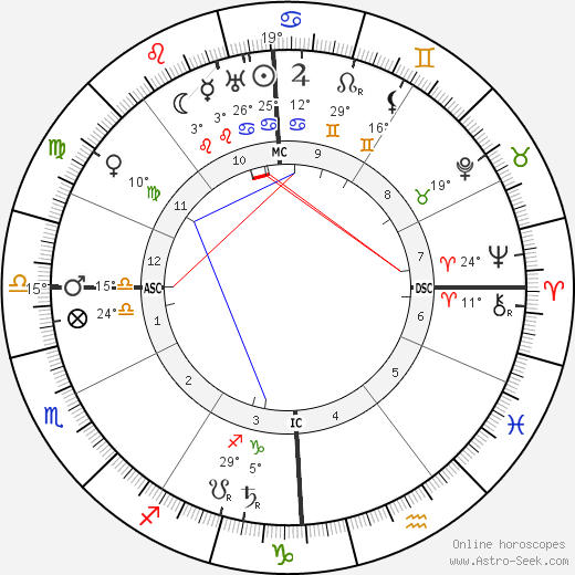 Giacomo Balla birth chart, biography, wikipedia 2019, 2020