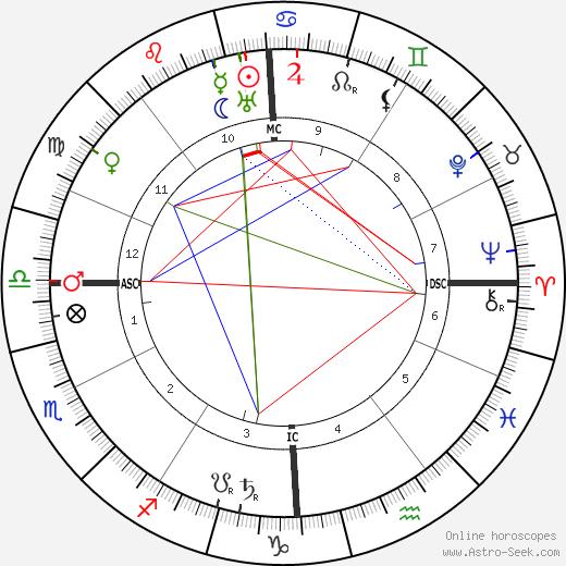 Giacomo Balla birth chart, Giacomo Balla astro natal horoscope, astrology