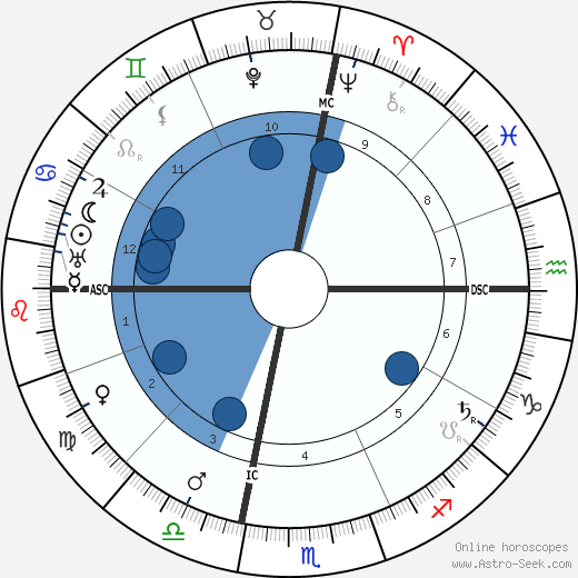 Lyonel Feininger wikipedia, horoscope, astrology, instagram