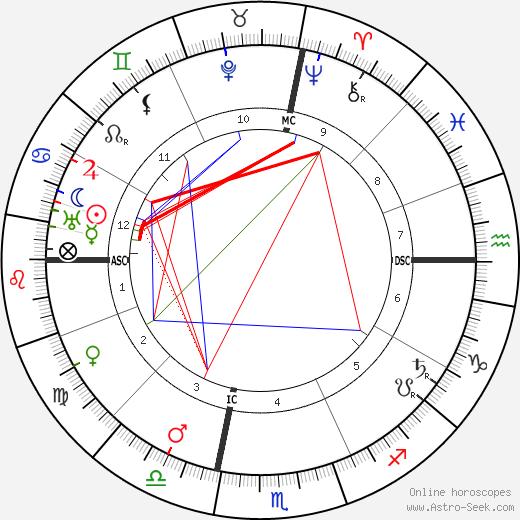 Лионель Фейнингер Lyonel Feininger день рождения гороскоп, Lyonel Feininger Натальная карта онлайн