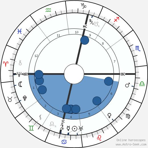 Marcel Proust wikipedia, horoscope, astrology, instagram
