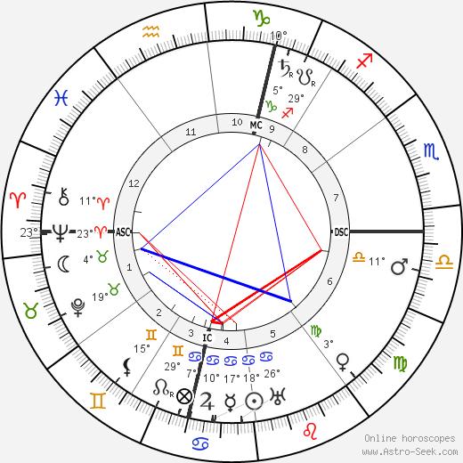 Marcel Proust birth chart, biography, wikipedia 2019, 2020