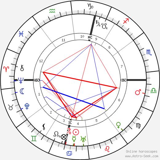 Marcel Proust astro natal birth chart, Marcel Proust horoscope, astrology