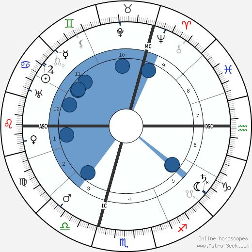Rudolf Czapek wikipedia, horoscope, astrology, instagram