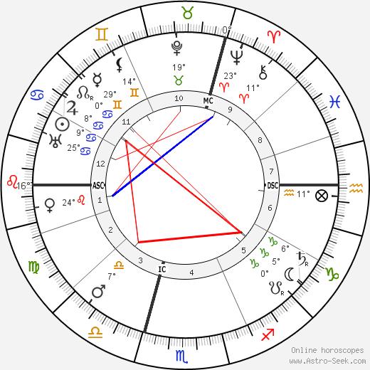 Rudolf Czapek birth chart, biography, wikipedia 2020, 2021