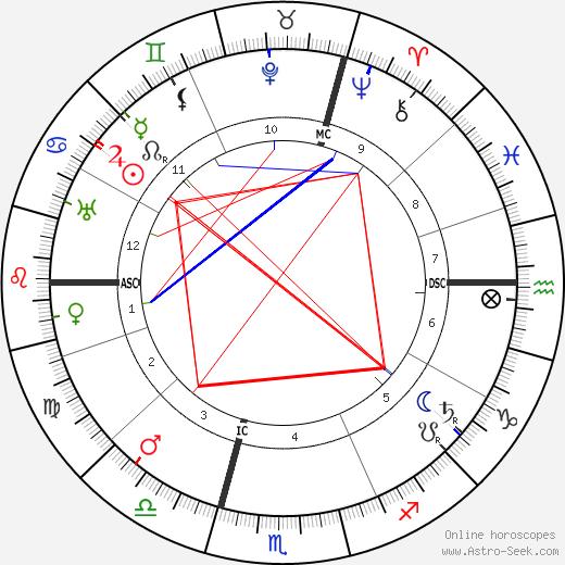 Rudolf Czapek birth chart, Rudolf Czapek astro natal horoscope, astrology