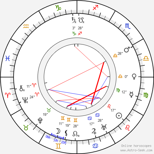 Aino Sibelius birth chart, biography, wikipedia 2018, 2019